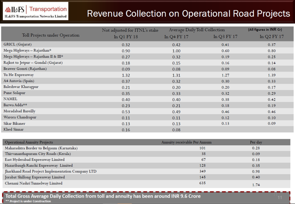 IL&FS Q1FY18 revenue collection.png