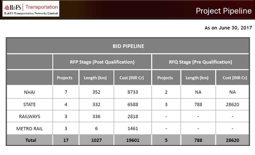 IL&FS Q1Y18 bid pipeline.png