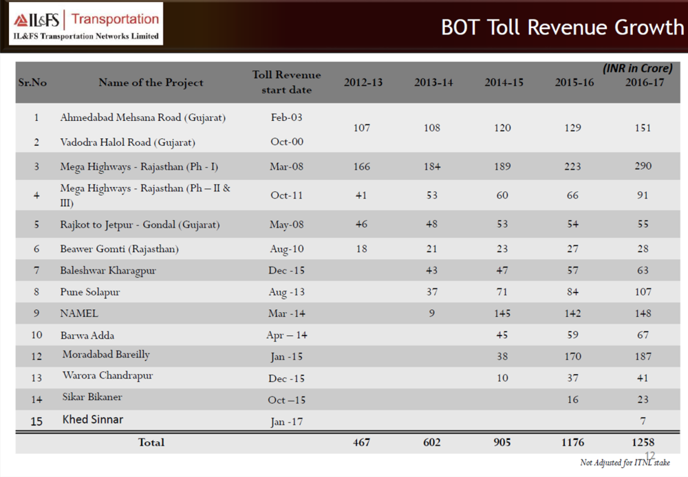 IL&FS BOT Revenue growth.png