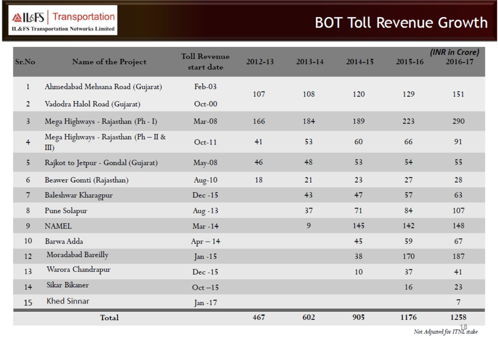 IL&FS Transport Toll Revenue Growth.png