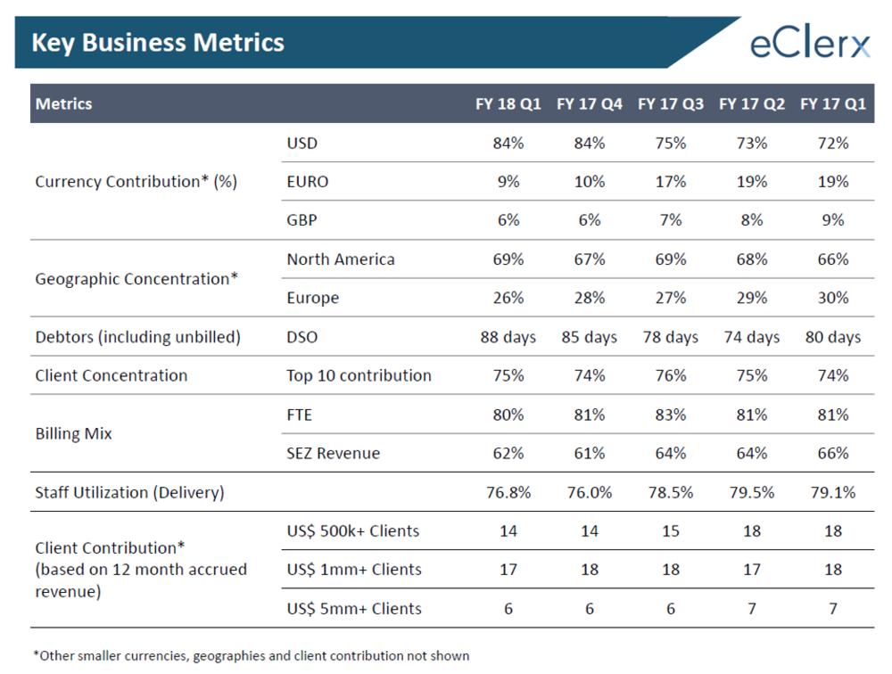 eCelrx Q1FY18 Business Metrics.png