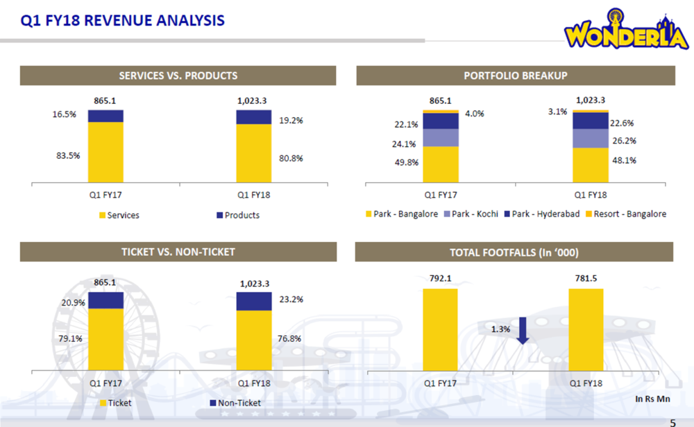 Wonderla Revenue Analysis Q1FY18.png