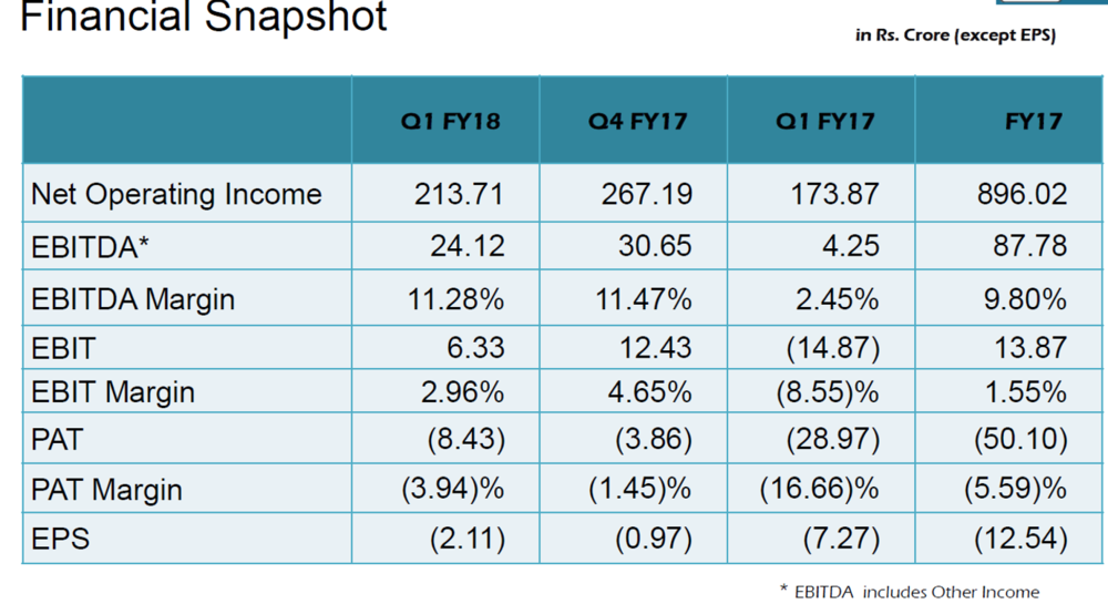 HEG Q1FY18 Financial Performance.png