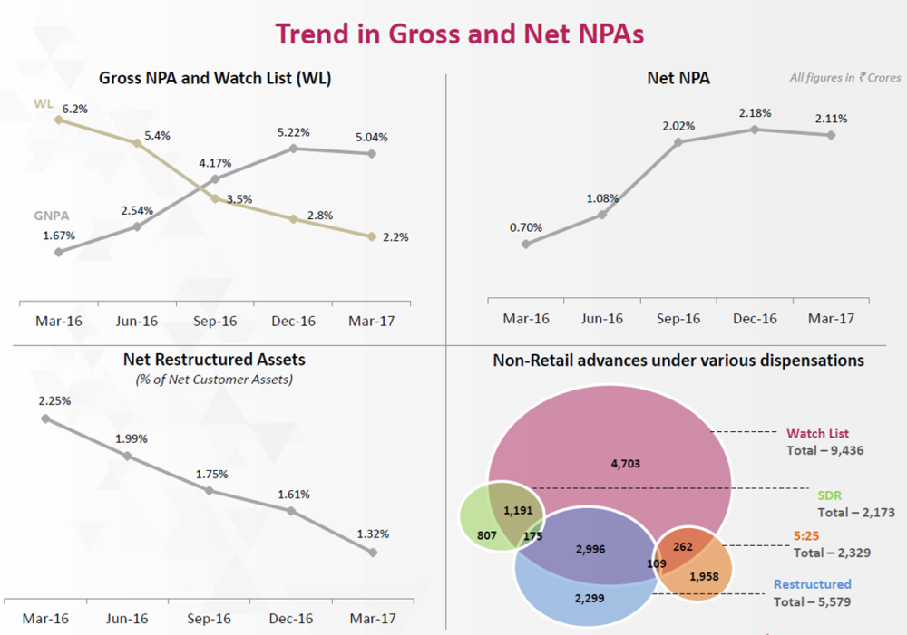 Axis Bank Q4FY17 NPA Trend.png