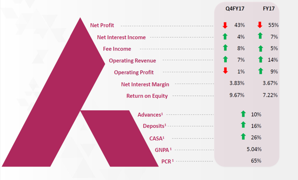 Axis Bank Q4FY17 Financial Perfirmance.png