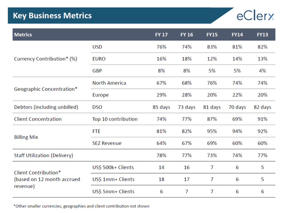 eClerx Q4FY17 Business Metrcis.png