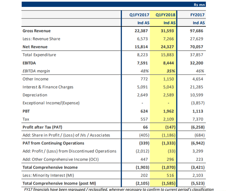 GMR Q1FY18 Financial Performance.png