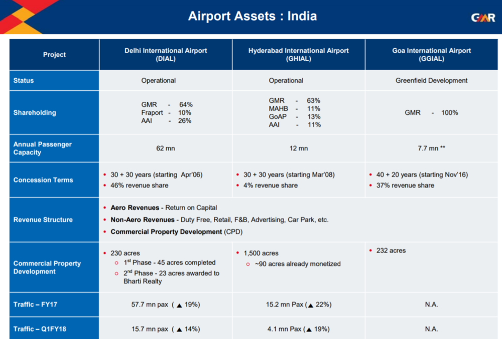 GMR Infra Q1fY18 Airport Business.png