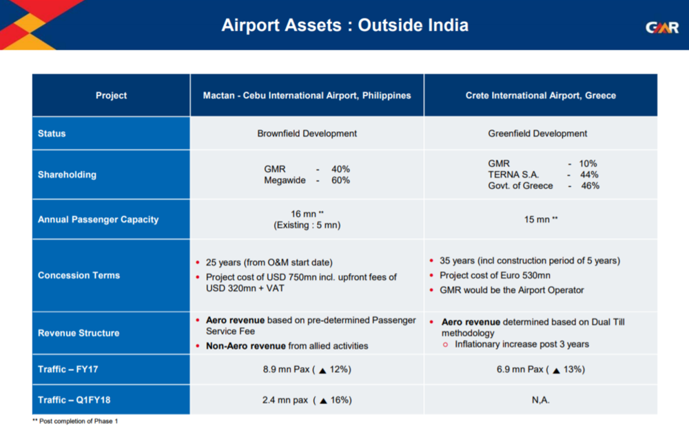GMR Infra Q1FY18 Airports outside India.png