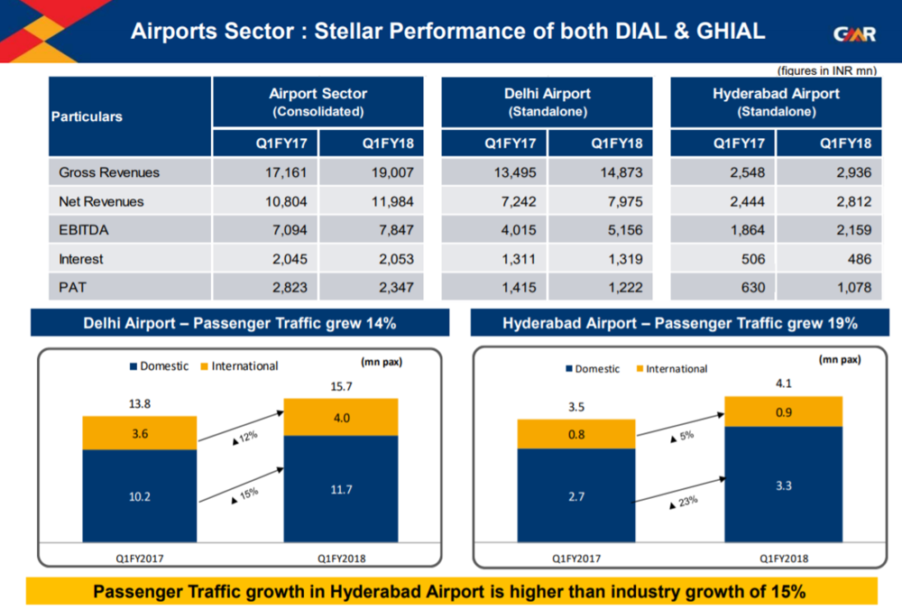 GMR Infra Q1FY18 Airport Revenues.png