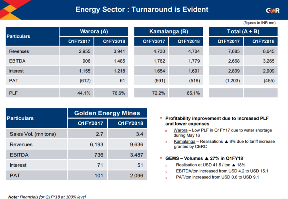 GMR Infra Q1FY18 Energy Business.png