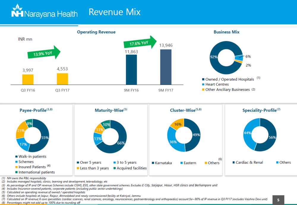 Narayana Health Q3FY17 Revenue Mix.png