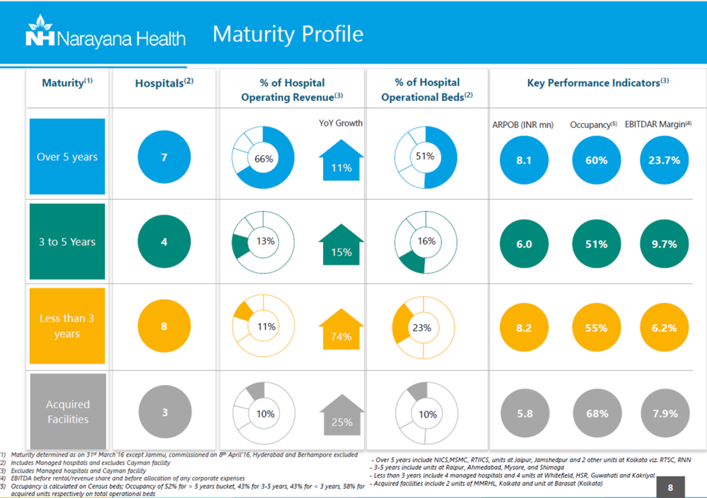 Narayana Health Q3FY17 Maturity Profile.png
