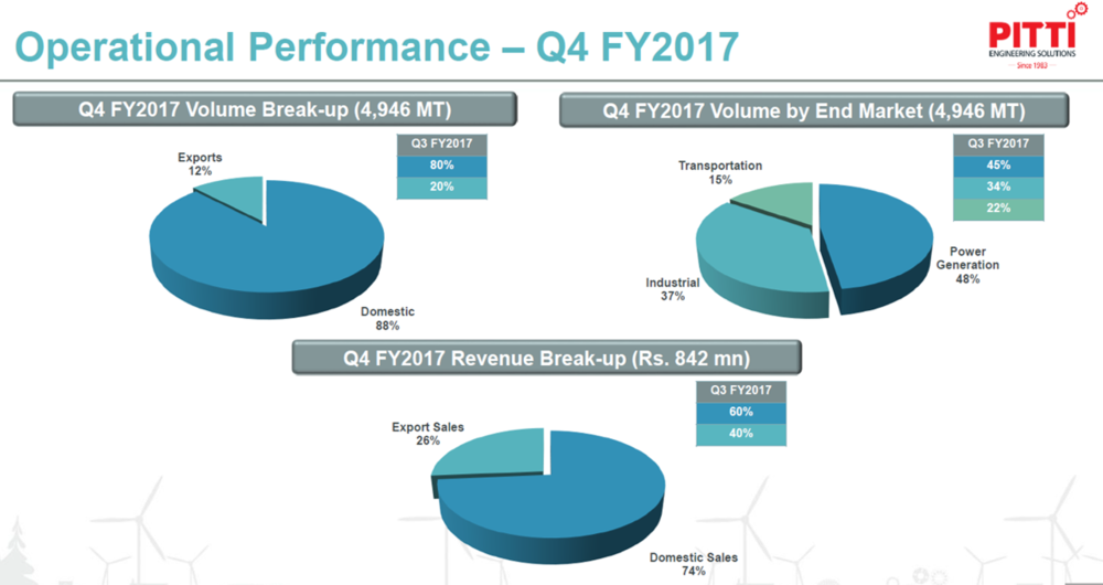 PItti Laminations Q4FY17 Operational Performance.png