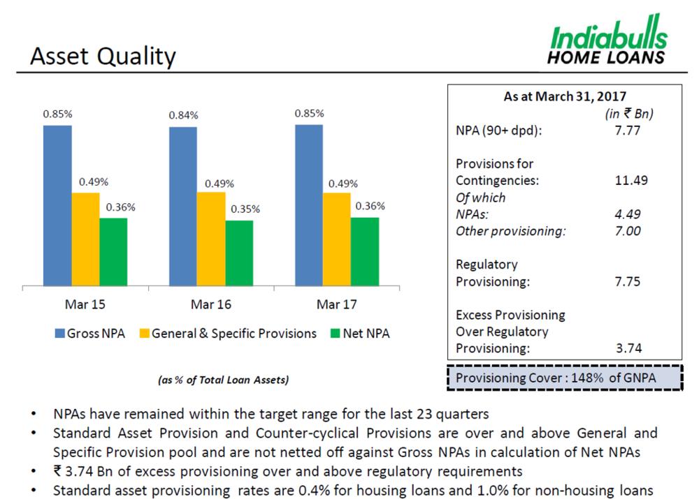 IBHFL Q4FY17 Asset Quality.png