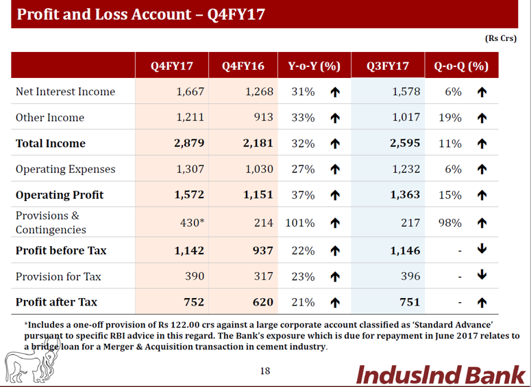Indusind Q4FY17 Financial Performance.png