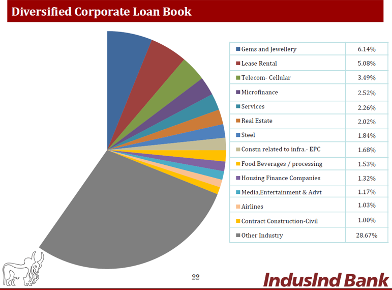 Indusind Q4FY17 Corporate Loan book.png
