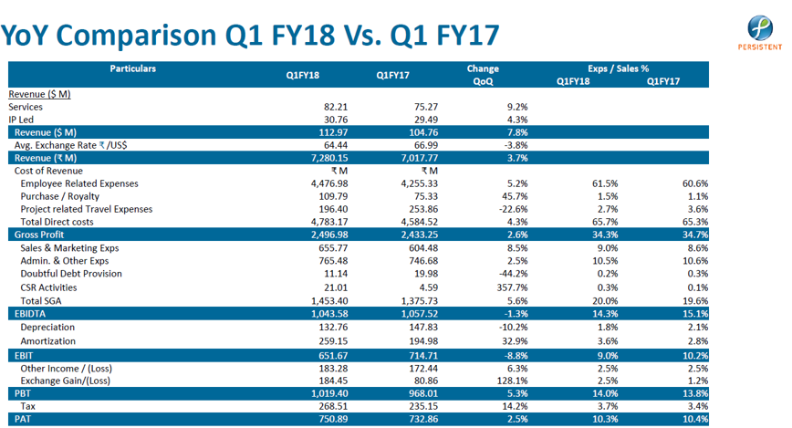 Pwrsistent Systems Q1FY18 YoY Performance.png