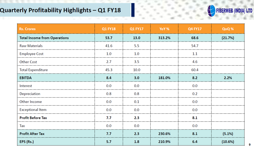 Fiberweb Q1FY18 Quaterly Highlights.png