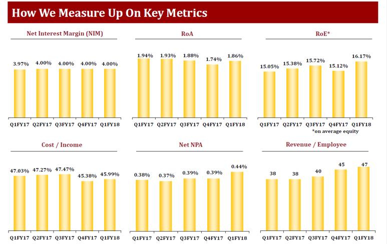Indusint Bank Q1YFY18 Key Metrics.png