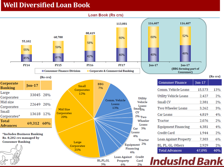 Indusind bank Q1FY18 Loan book.png