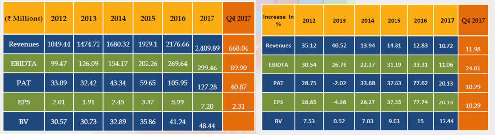 Emmbi POly Q4FY17 Financial Performance.png