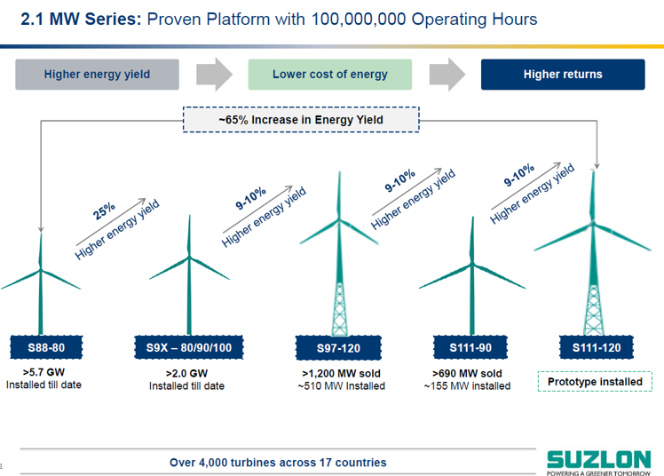 Suzlon Innovation.png