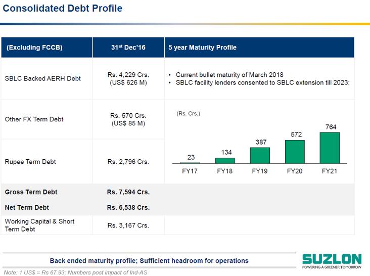 Suzlon Q3FY17 Debt Profile.png