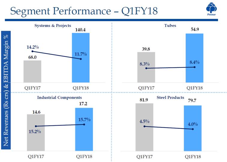 Pennar Industries Q1FY18 Segmental Performance.png