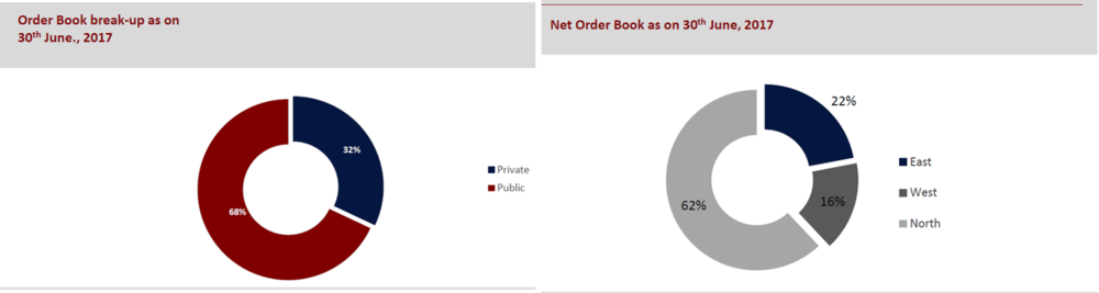 Ahluwalia Contracts Q1FY18 Order Book.png