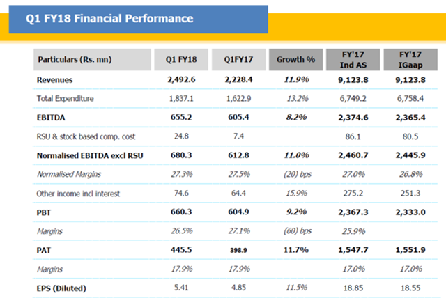 Dr Lal Path Labs Q1FY18 Financial Performance.png