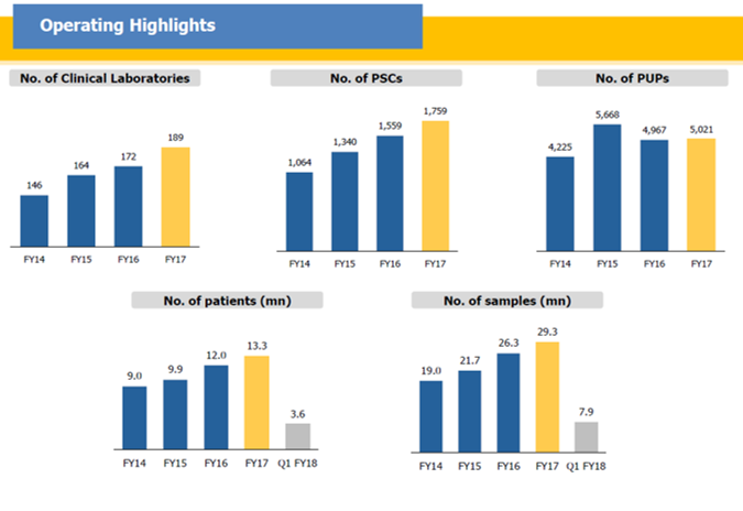 Dr Lal Path Operating Highlights Q1FY18.png