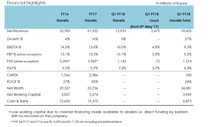 Havells Q1FY18 Financial Performance.png