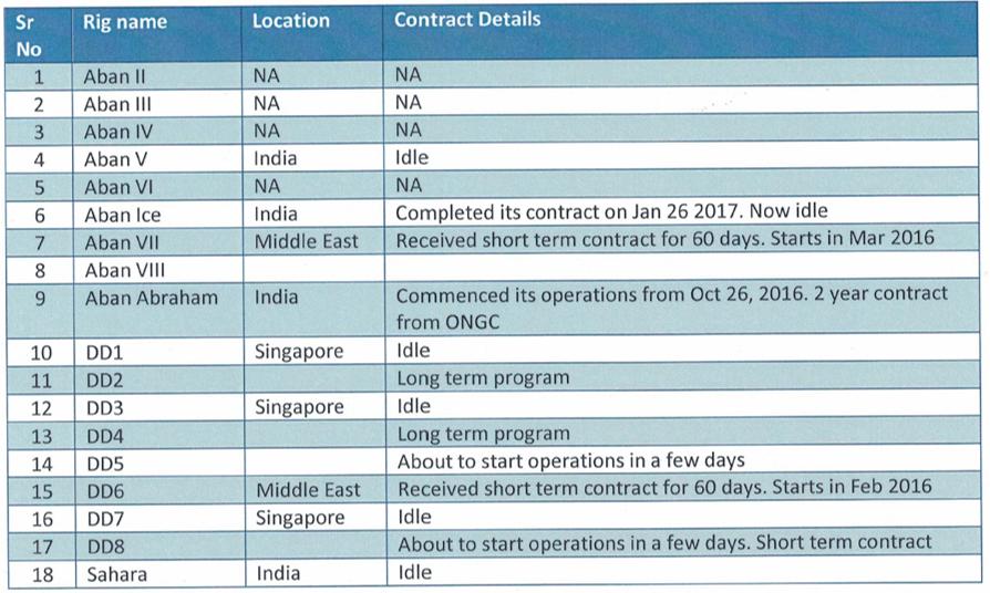 Adani Ports Q3FY17 Rig Operations.png