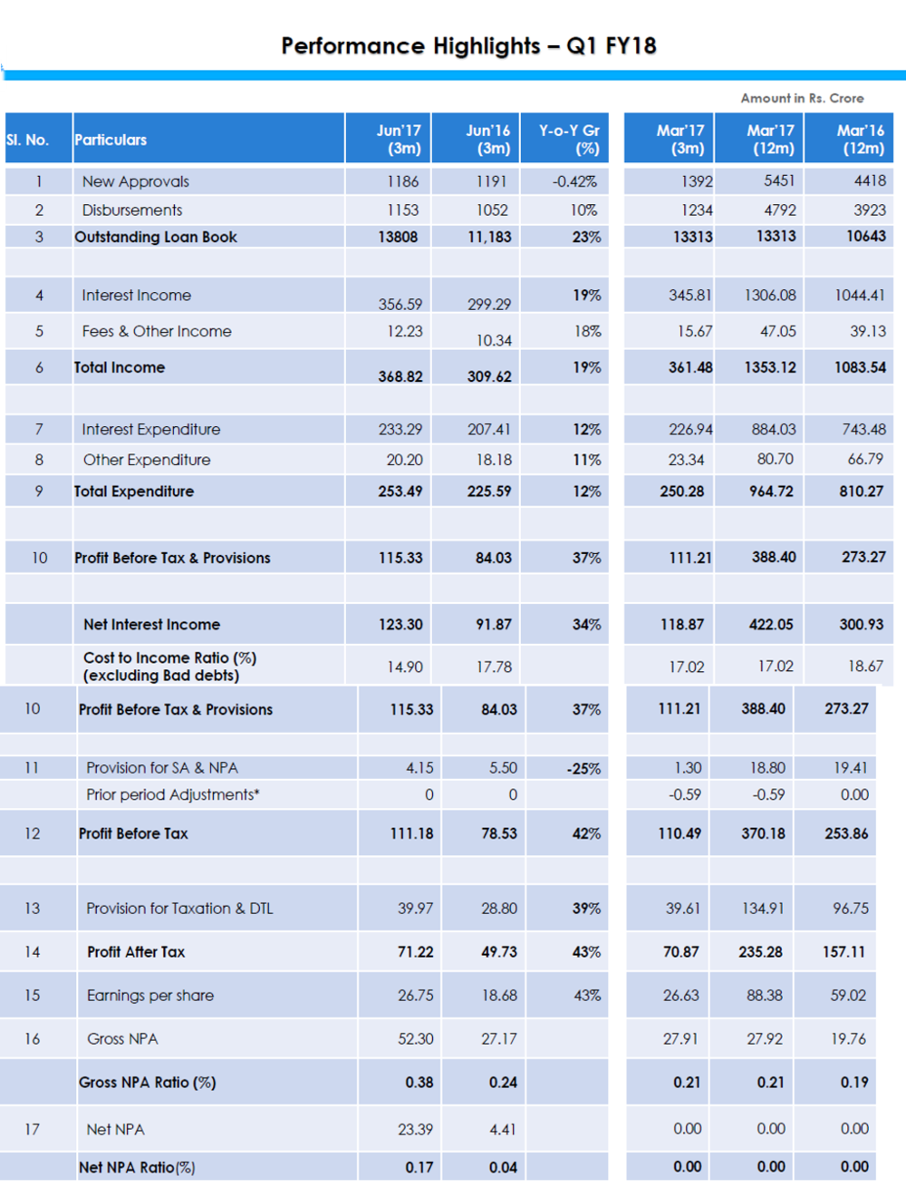 Can fin Q1FY18 Financial Performance.png