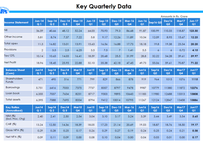 Canfin Key Quarterly Data Q1FY18.png