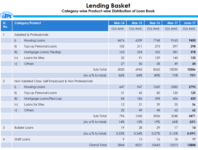 Canfin Q1FY18 Lending Basket.png