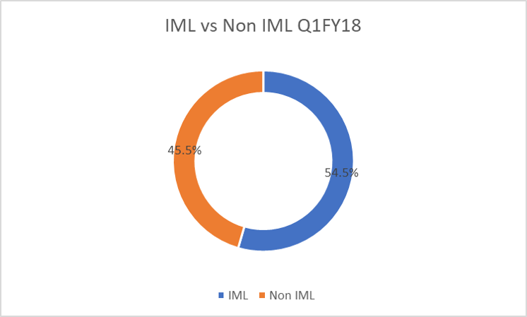 IML vs Non IML Q1FY18.png