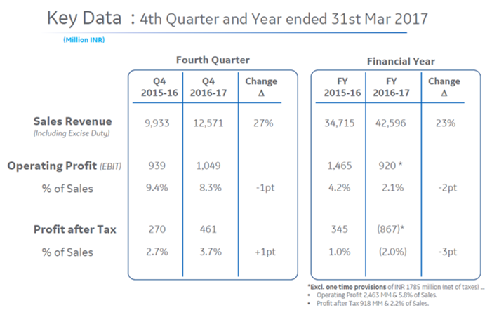 GE T&D Q4FY17 Financial Performance.png