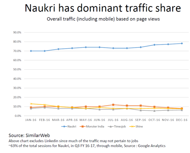Naukri Traffic Share Q3Y17.png