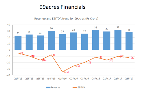 99acres Q3FY17 Financials.png