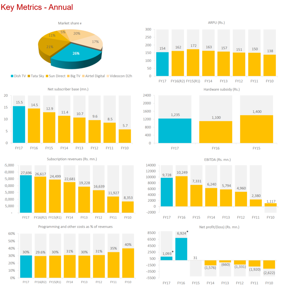 DishTV Annual Metrics FY17.png