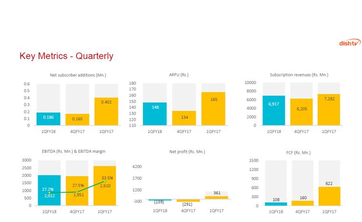 Dish TV Q1FY18 Quarterly Metrics.png