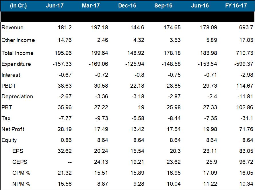 VST Tillers Q1FY18 Financial Performance.png