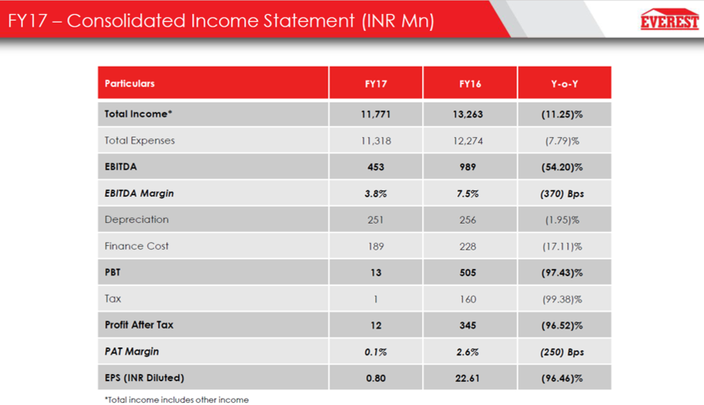 Everest Ind Q3FY17 Financial Performance.png