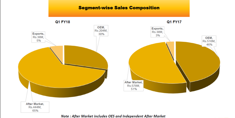 Setco Automotive Q1FY18 Segment wise Sales.png