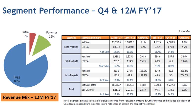 Skipper Q4FY17 Segment performance.png