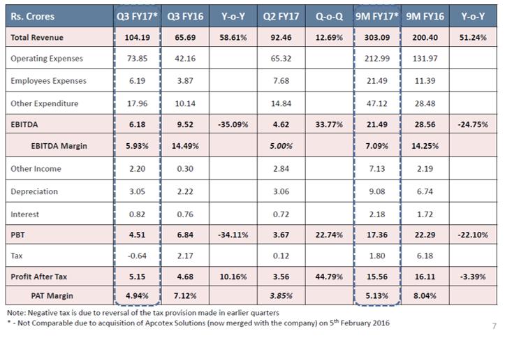 Apcotex Q3FY17 Financial Performance.png