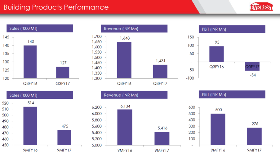 Buiding Products Performance Q3FY17.png
