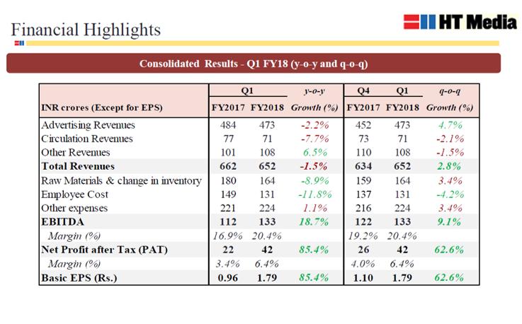 HT Media Q1FY18 Financial Performance.png